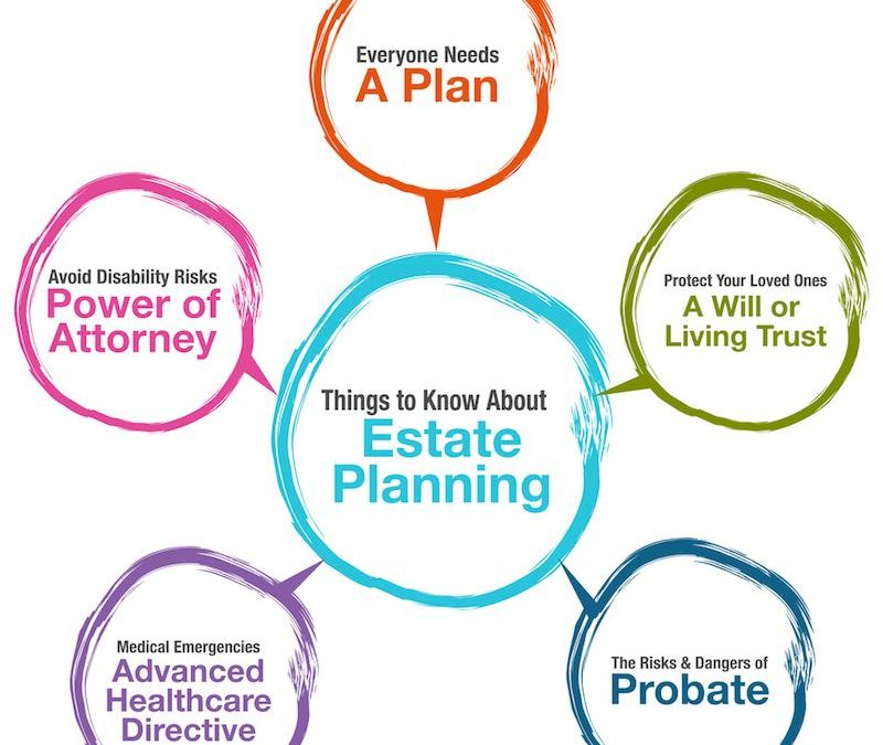 What Is Estate Planning? Six Good Reasons Everyone Should Have An Estate Plan In Grand Rapids